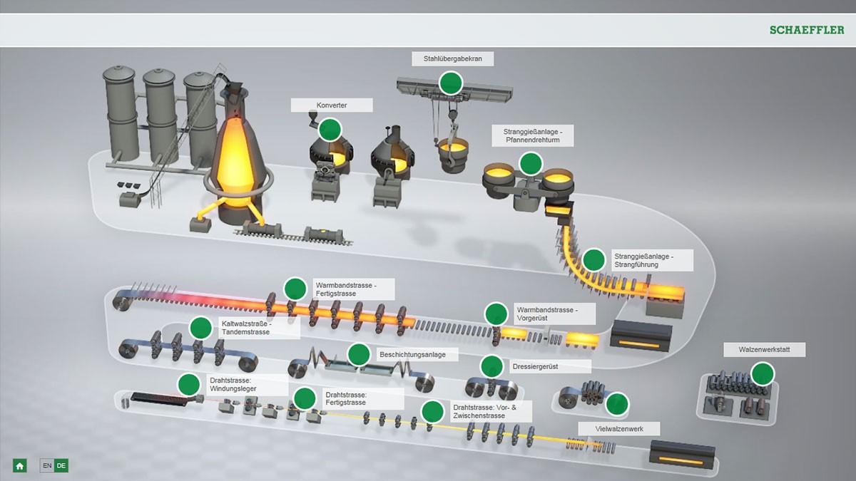 Interaktive Animation Stahlproduktion