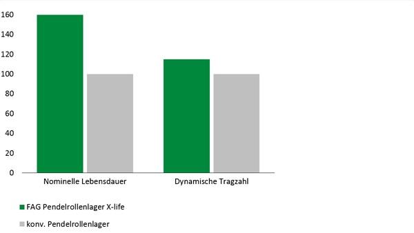 Diagramm: E1 Pendelrollenlager in X-life Qualität