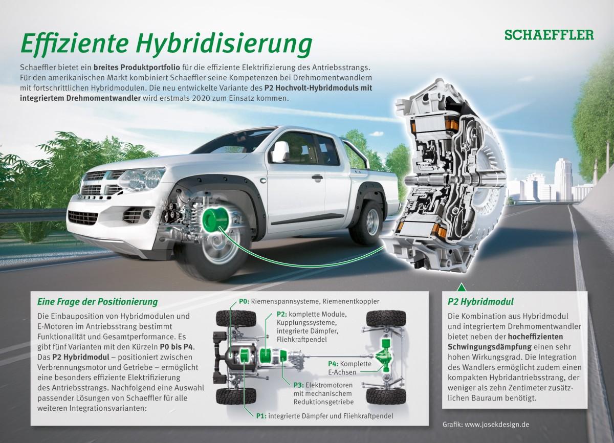 Effiziente Hybridisierung